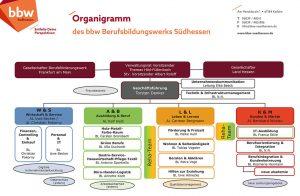 Organigramm bbw Südhessen neues CI