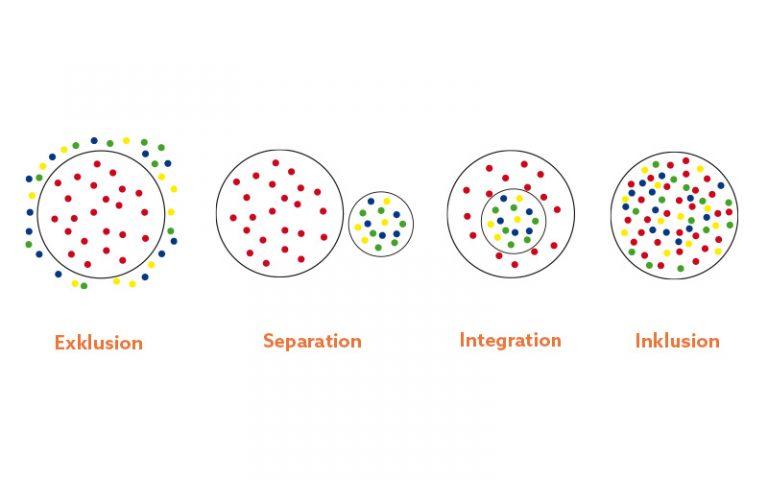 Schaubild mit Punkten in Kreisen, die Exkluson, Separation, Integration und Inklusion symbolisieren
