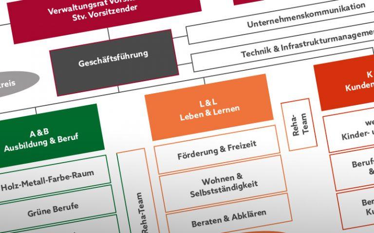 Ausschnitt aus unserem Unternehmens-Organigramm